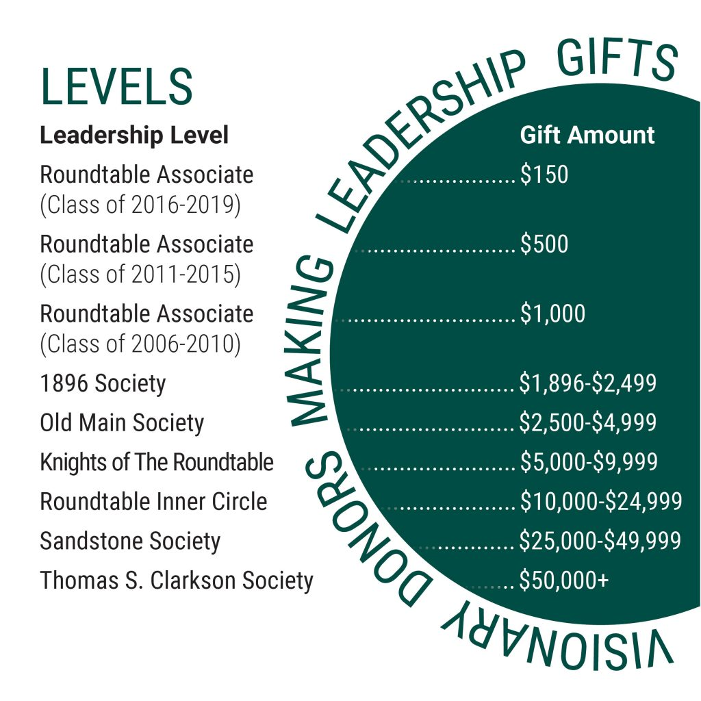 Leadership Levels: Roundtable Associate (Class of 2016-2019) - $150, Roundtable Associate (Class of 2011-2015) - $500, Roundtable Associate (Class of 2006-2010) - $1,000, 1896 Society - $1896-$2499, Old Main Society - $2,500-$4,999, Knights of the Roundtable - $5,000-$9,999, Roundtable Inner Circle - $10,000-$24,999, Sandstone Society - $25,000-$49,999, Thomas S. Clarkson Society - $50,000+